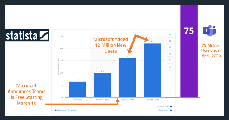 Bar graph showing rising adoption of Microsoft Teams