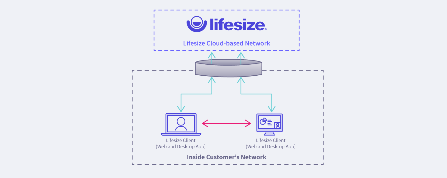 Lifesize takes advantage of direct media for point-to-point video conference calls to shorten the path between devices, reduce latency and improve overall call quality.