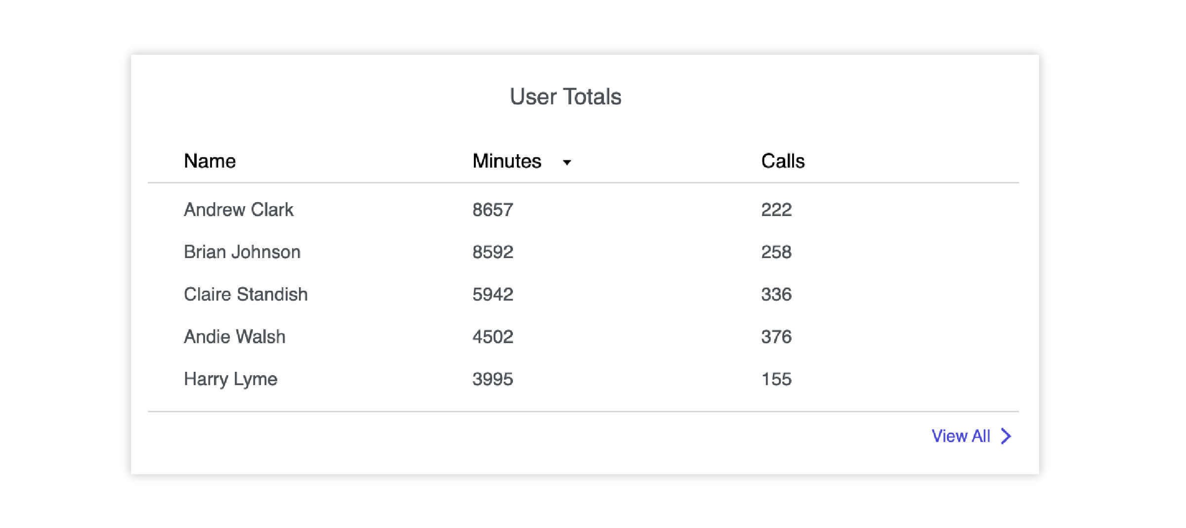 Lifesize Admin Console highlighting the top users of an account.