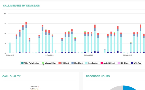 A screenshot of the Lifesize Cloud admin, showing usage and call minutes by device or OS.