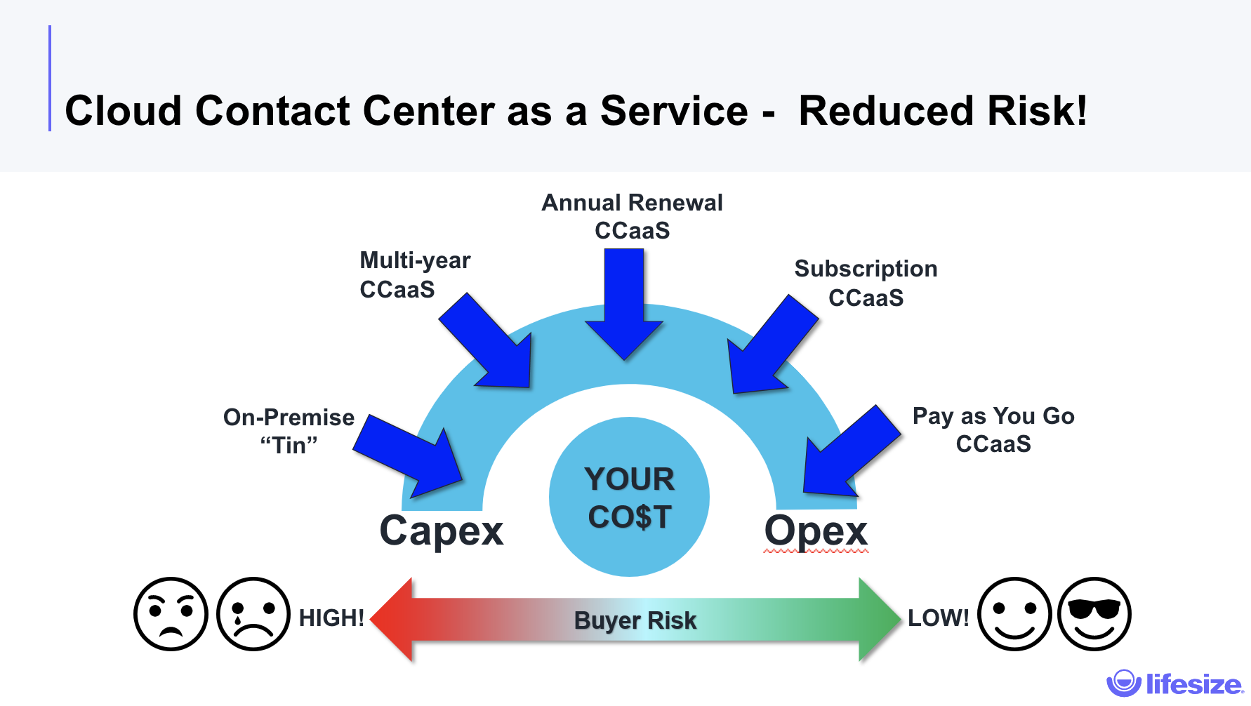 Chart showing reduced risk and cost of contact center-as-a-service, compared to on-premise