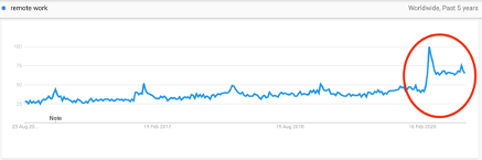 Google trends depicting the increase in searches for remote work in 2020