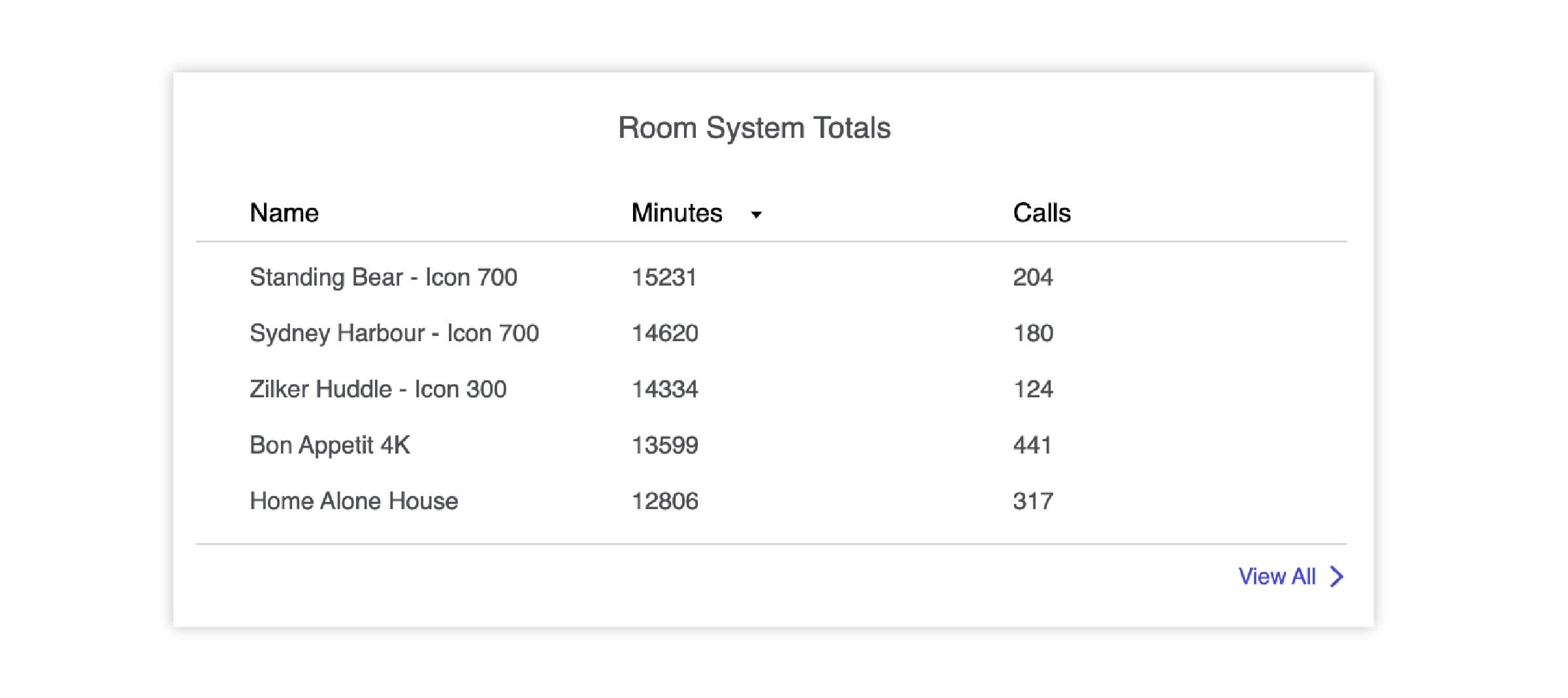 Lifesize Admin Console highlighting the top room systems for an account.